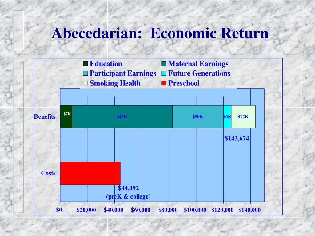 Abecedarian:  Economic Return