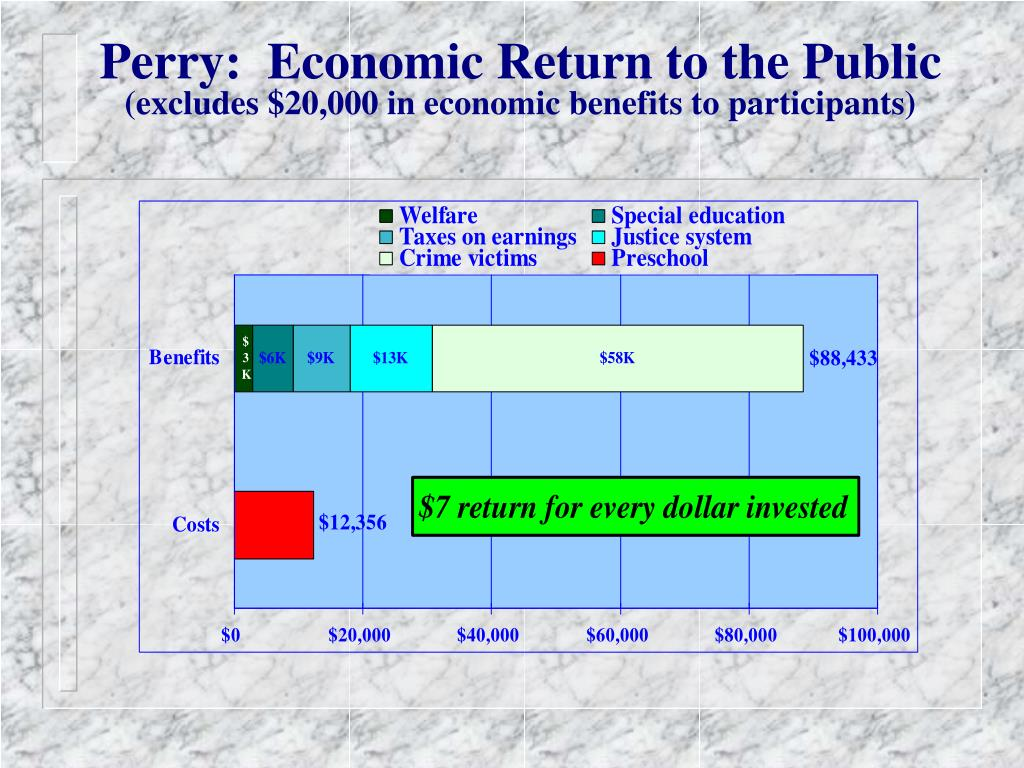 Perry:  Economic Return to the Public