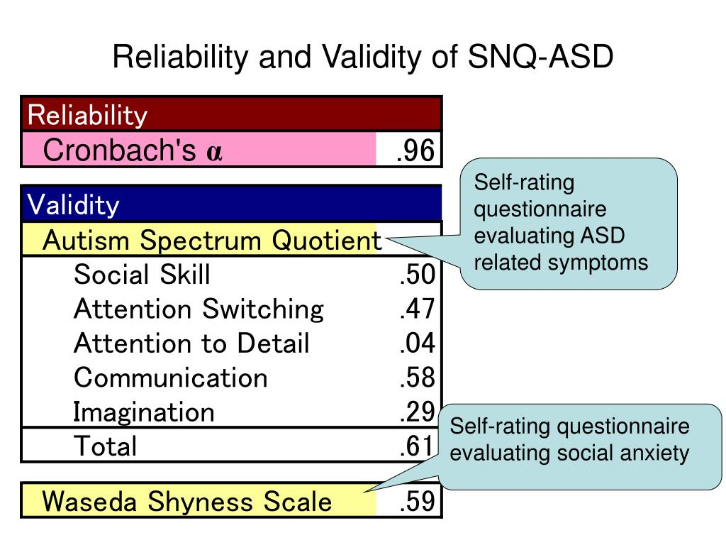 Asd Validity >> Ppt Developing Needs Assessment Instruments For A Proactive