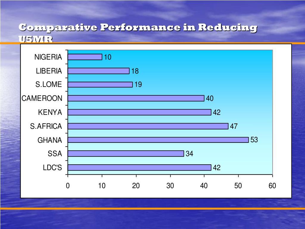 Comparative Performance in Reducing U5MR