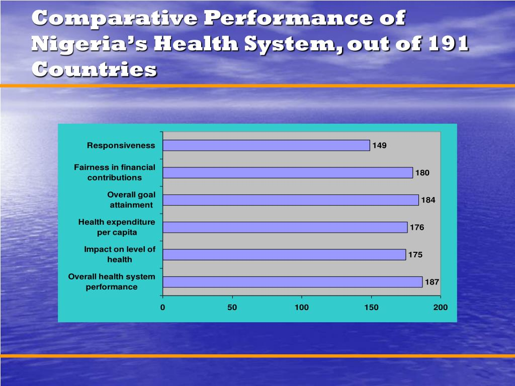 Comparative Performance of Nigeria's Health System, out of 191 Countries