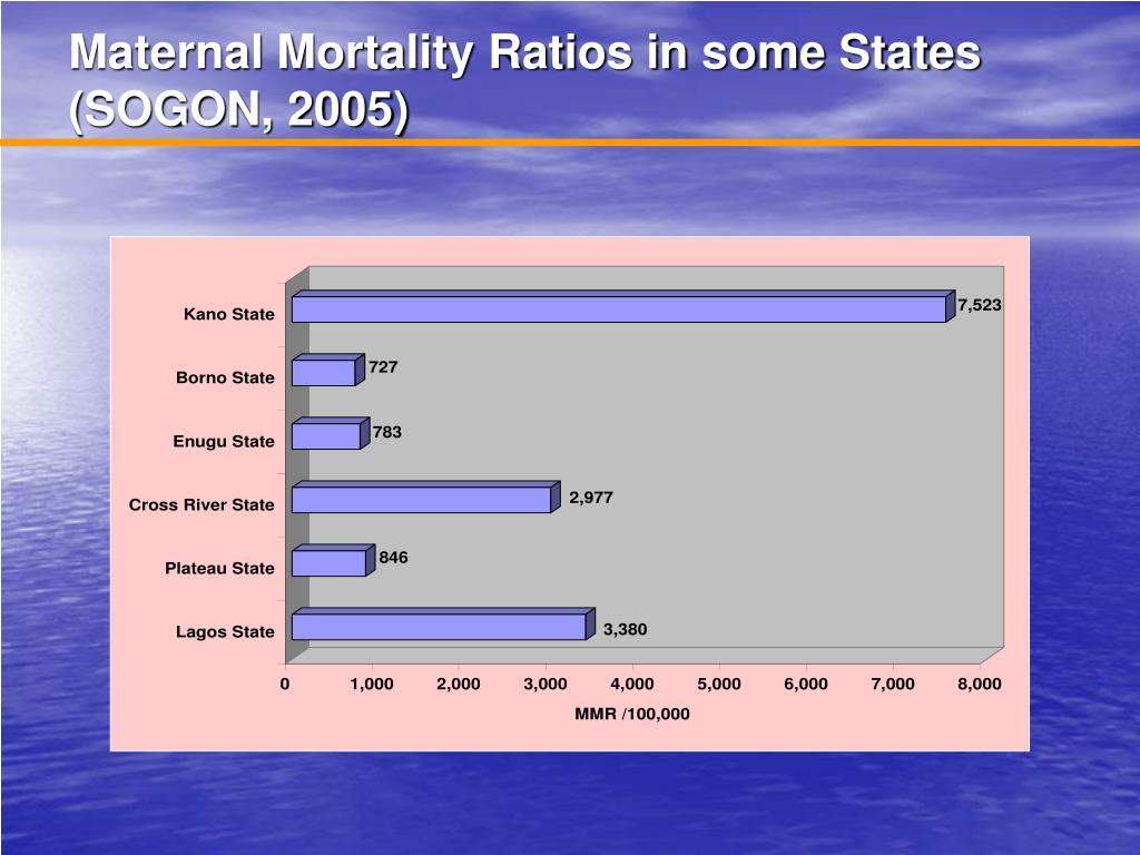 Maternal Mortality Ratios in some States (SOGON, 2005)