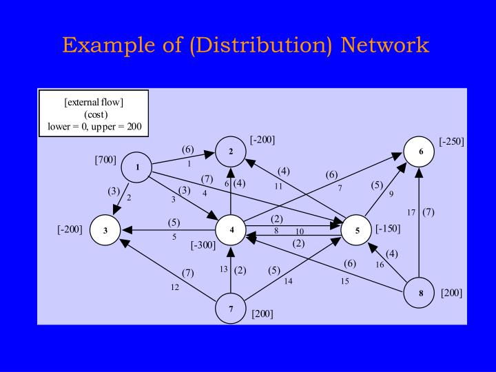 Example of distribution network