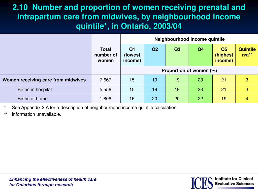 2.10  Number and proportion of women receiving prenatal and intrapartum care from midwives, by neighbourhood income quintile*, in Ontario, 2003/04