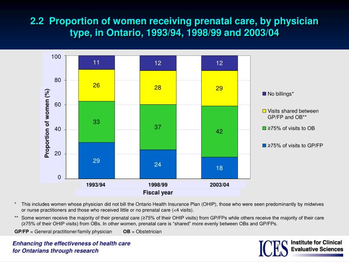 2.2  Proportion of women receiving prenatal care, by physician type, in Ontario, 1993/94, 1998/99 an...