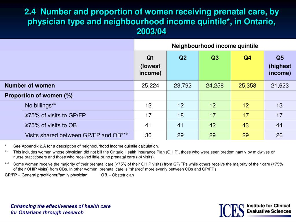2.4  Number and proportion of women receiving prenatal care, by physician type and neighbourhood income quintile*, in Ontario, 2003/04