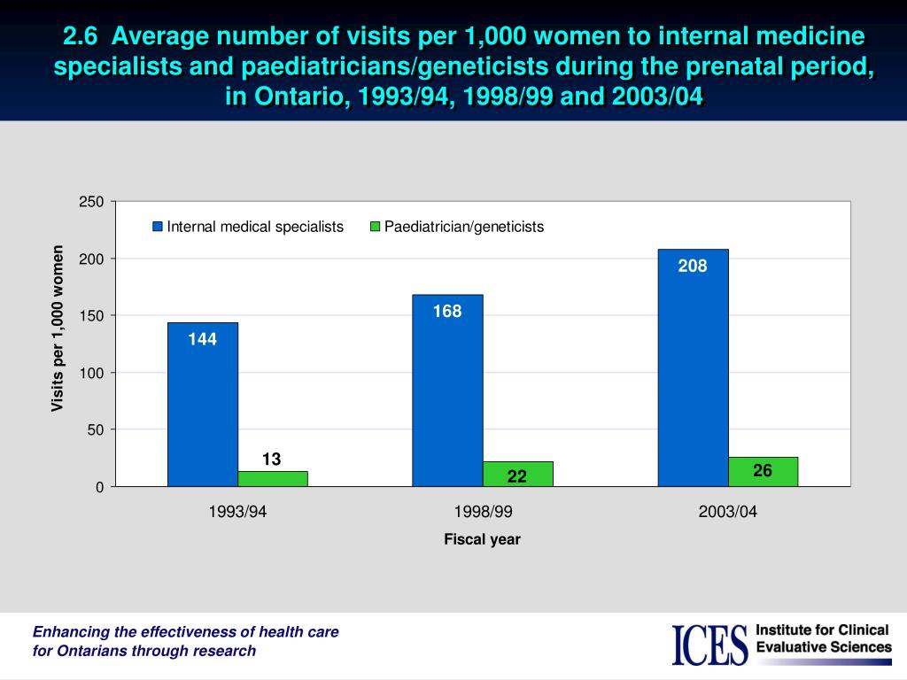 2.6  Average number of visits per 1,000 women to internal medicine specialists and paediatricians/geneticists during the prenatal period, in Ontario, 1993/94, 1998/99 and 2003/04