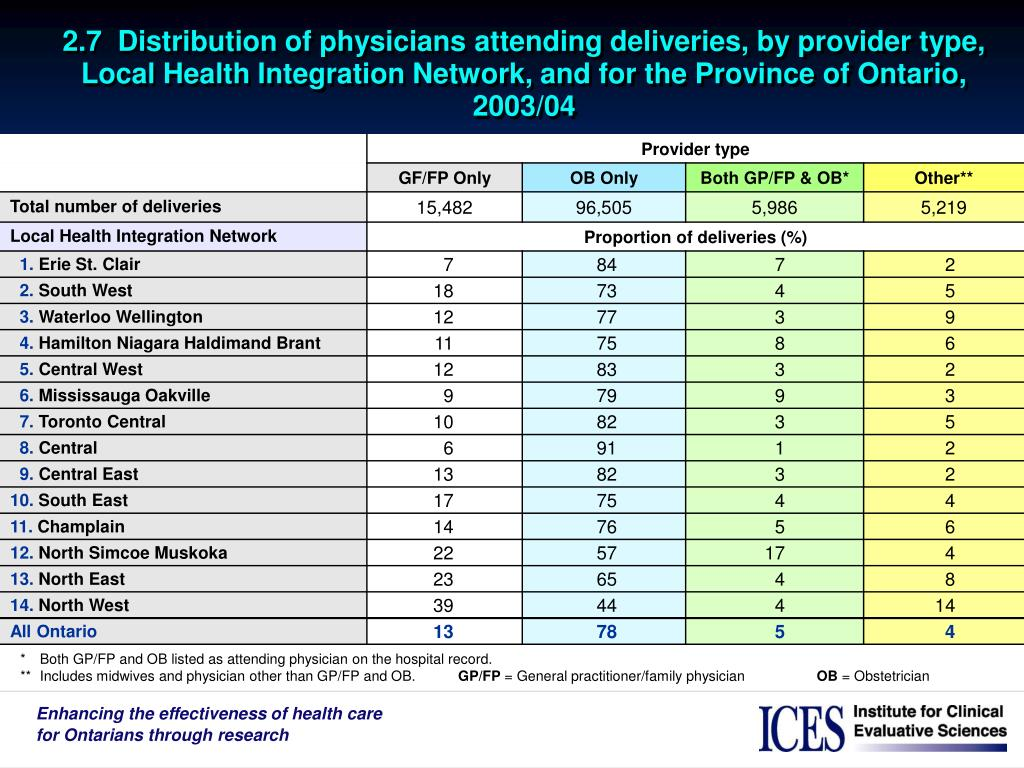 2.7  Distribution of physicians attending deliveries, by provider type, Local Health Integration Network, and for the Province of Ontario, 2003/04