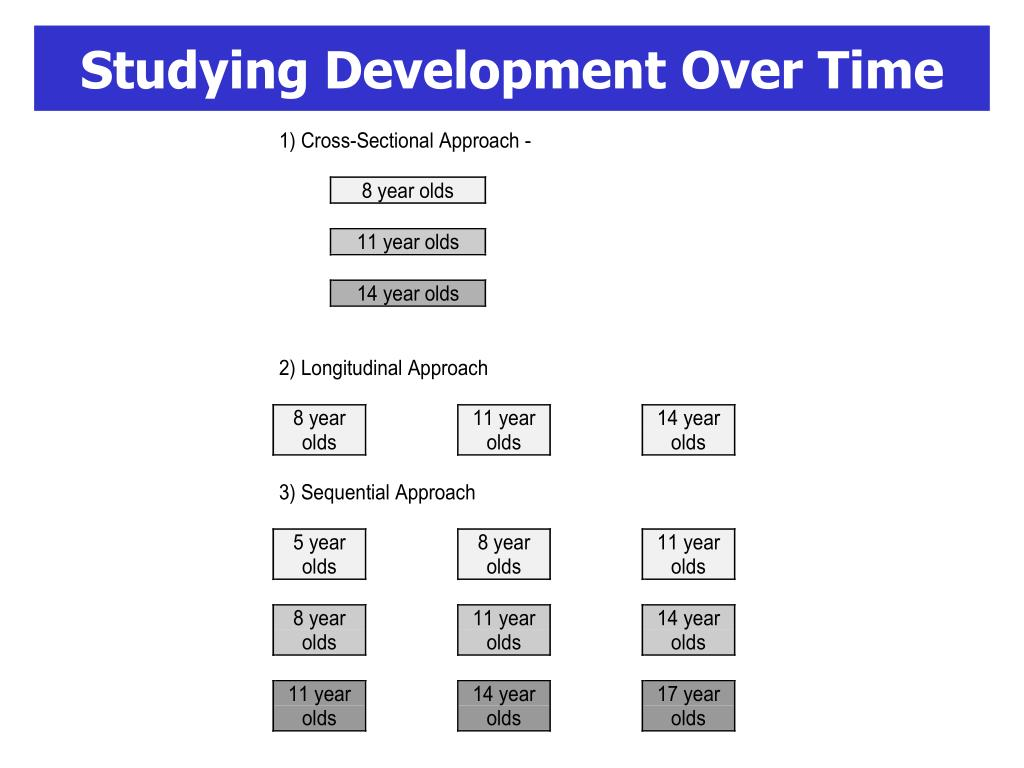 Studying Development Over Time