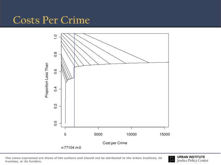 Costs Per Crime