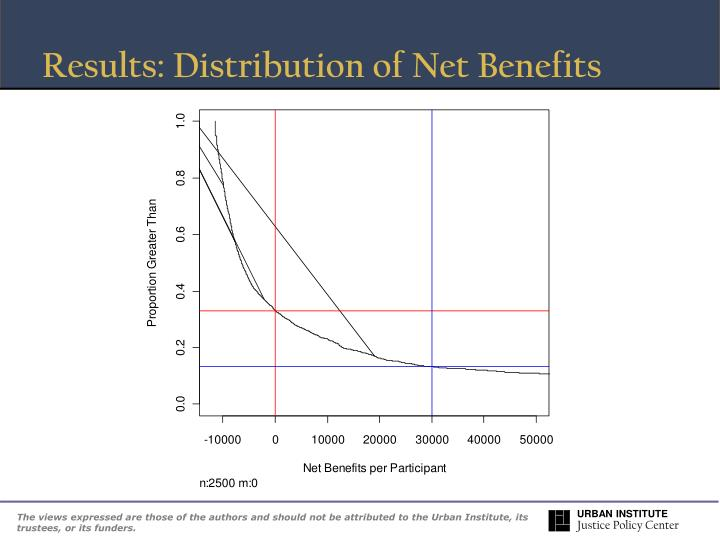Results: Distribution of Net Benefits