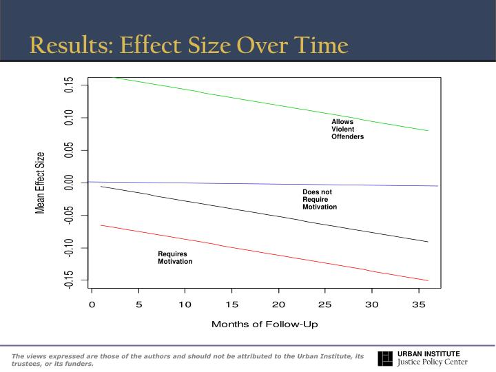 Results: Effect Size Over Time