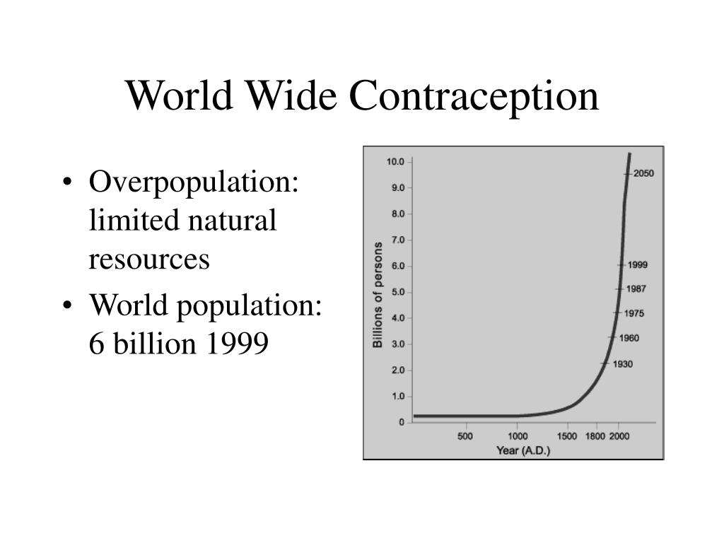 World Wide Contraception