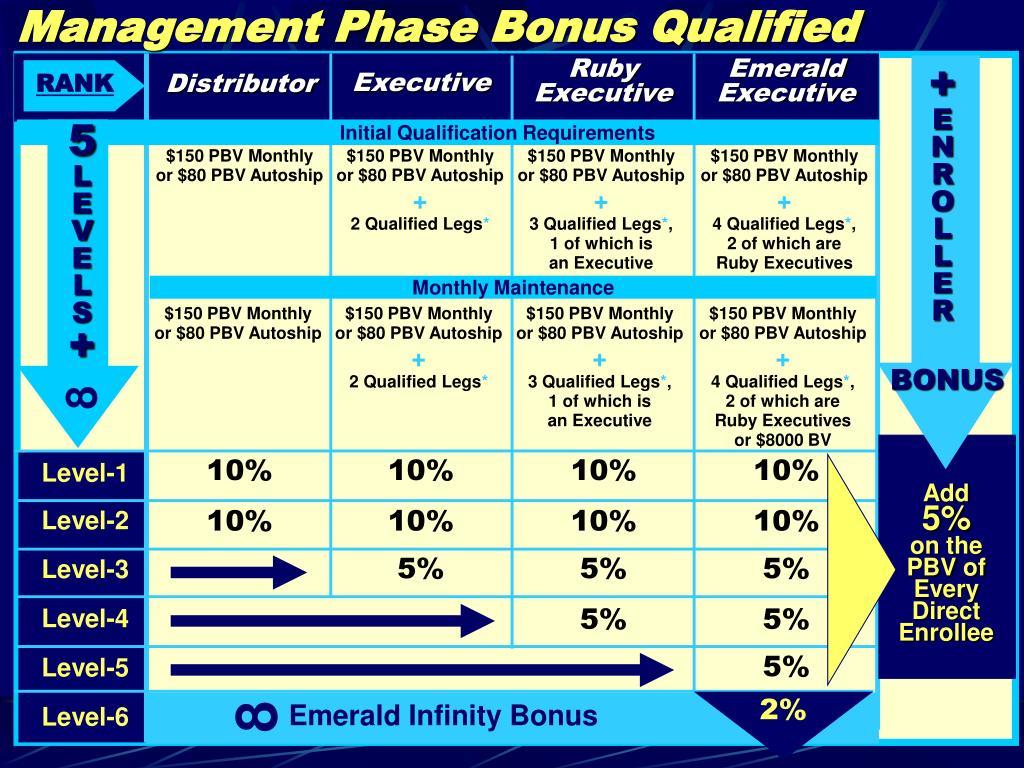 Management Phase Bonus Qualified