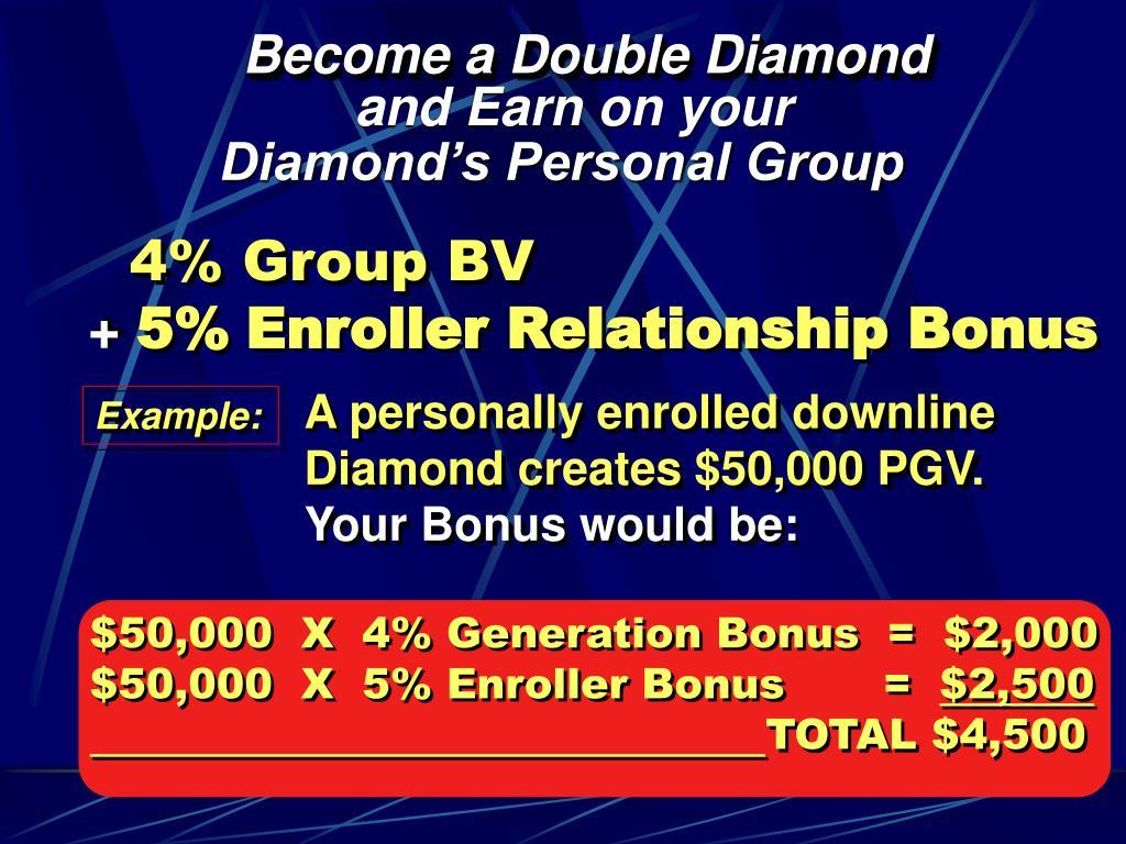 $50,000  X  4% Generation Bonus  =  $2,000 $50,000  X  5% Enroller Bonus       =