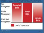 exhibit 1 5 skills needed at different management levels
