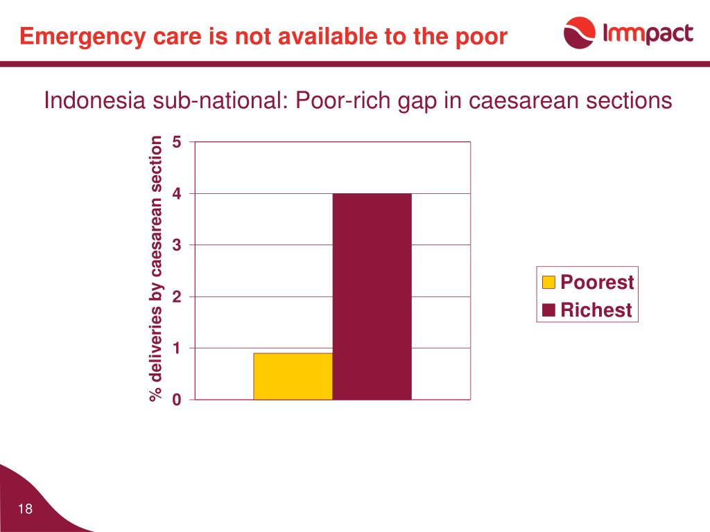 Emergency care is not available to the poor