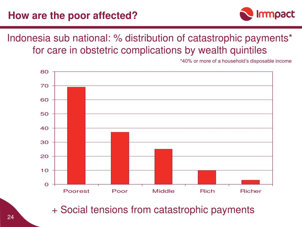 How are the poor affected?