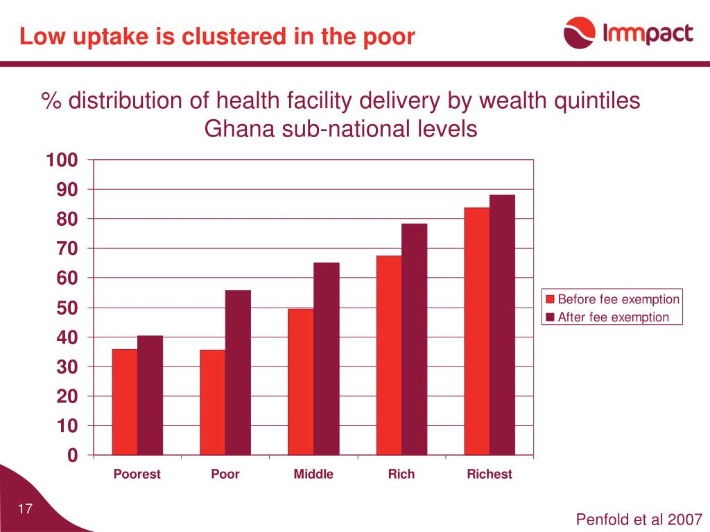 Low uptake is clustered in the poor