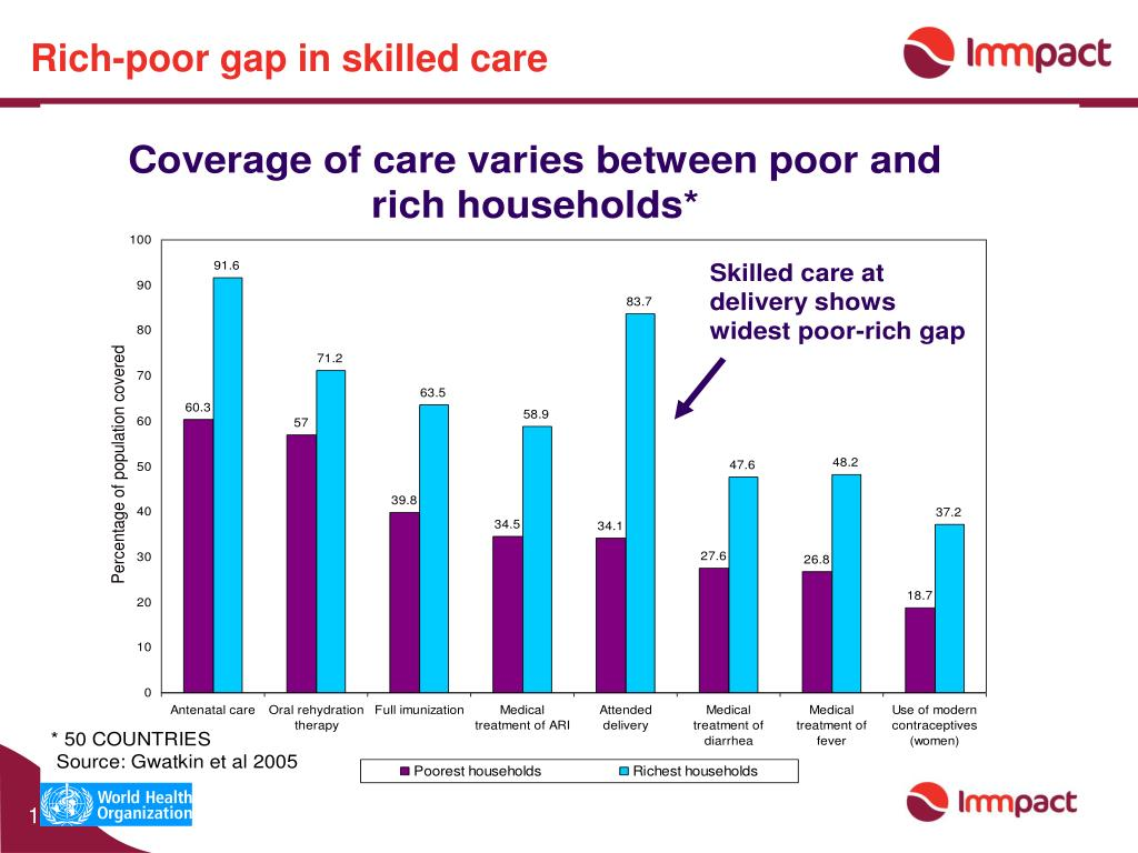 Rich-poor gap in skilled care