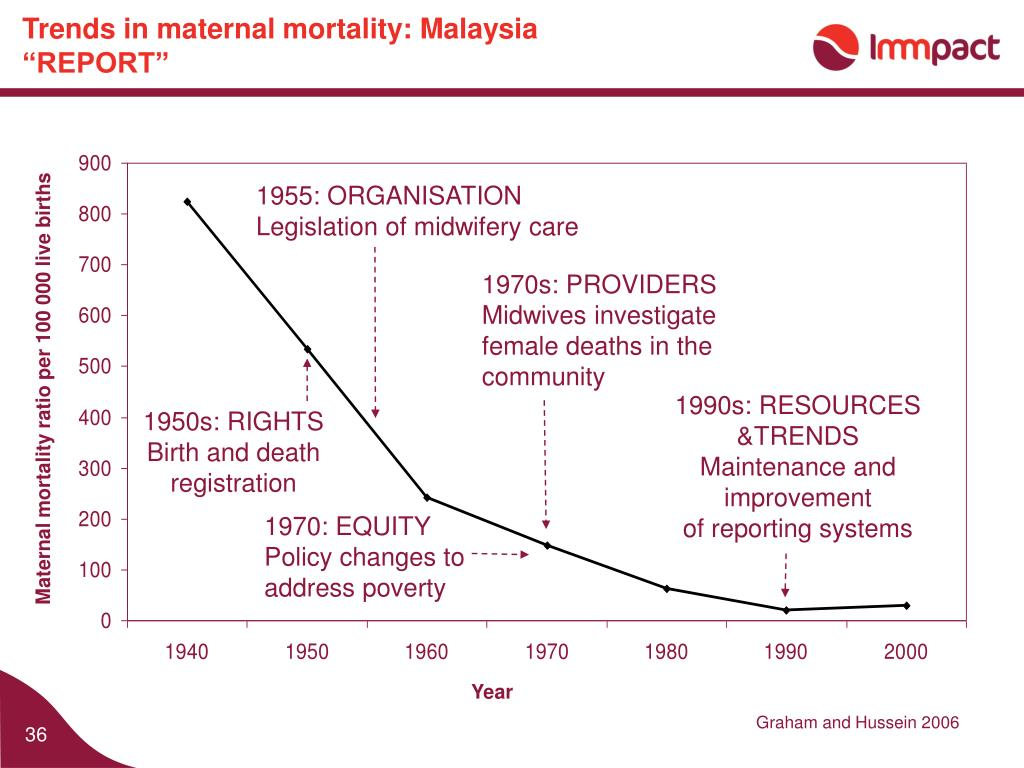 Trends in maternal mortality: Malaysia