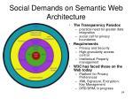 social demands on semantic web architecture