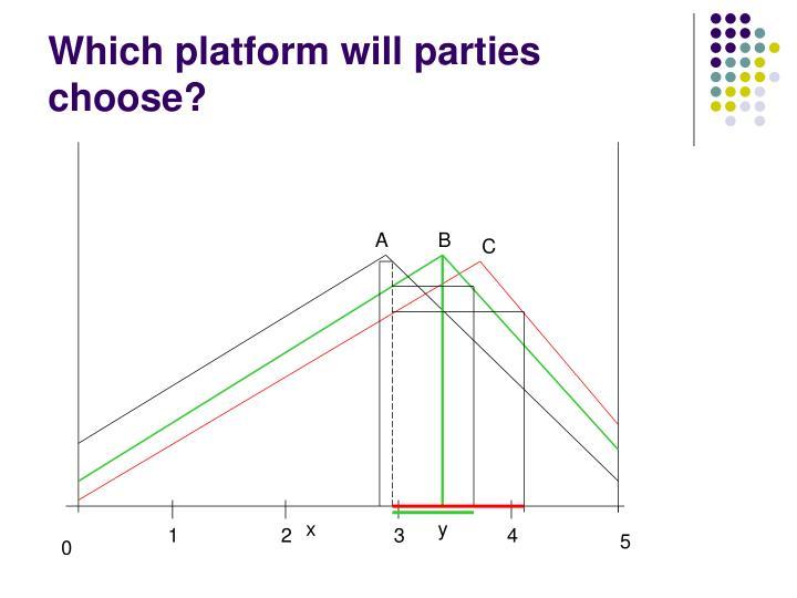 Which platform will parties choose?