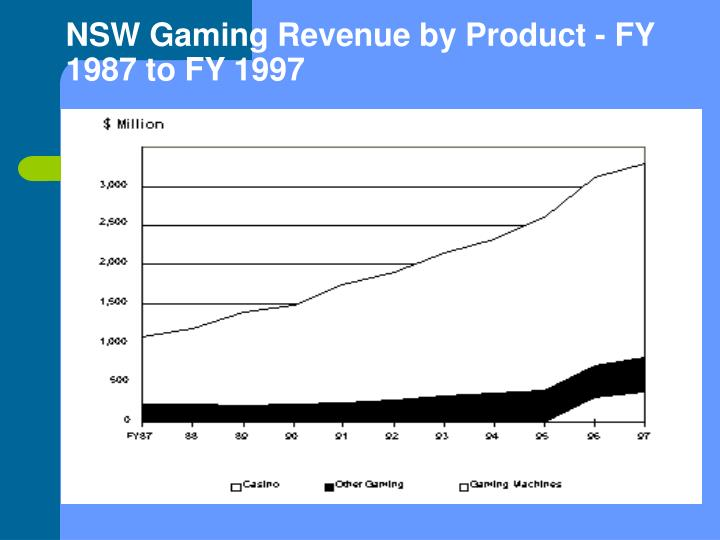 NSW Gaming Revenue by Product - FY 1987 to FY 1997
