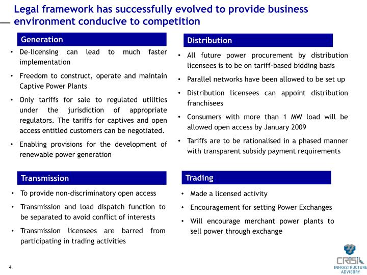 Legal framework has successfully evolved to provide business environment conducive to competition