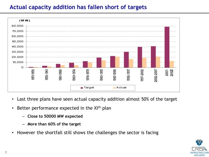 Actual capacity addition has fallen short of targets