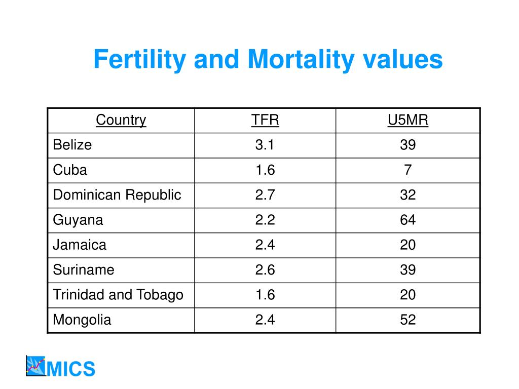 Fertility and Mortality values