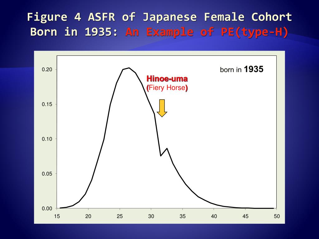 Figure 4 ASFR of Japanese Female Cohort Born in 1935: