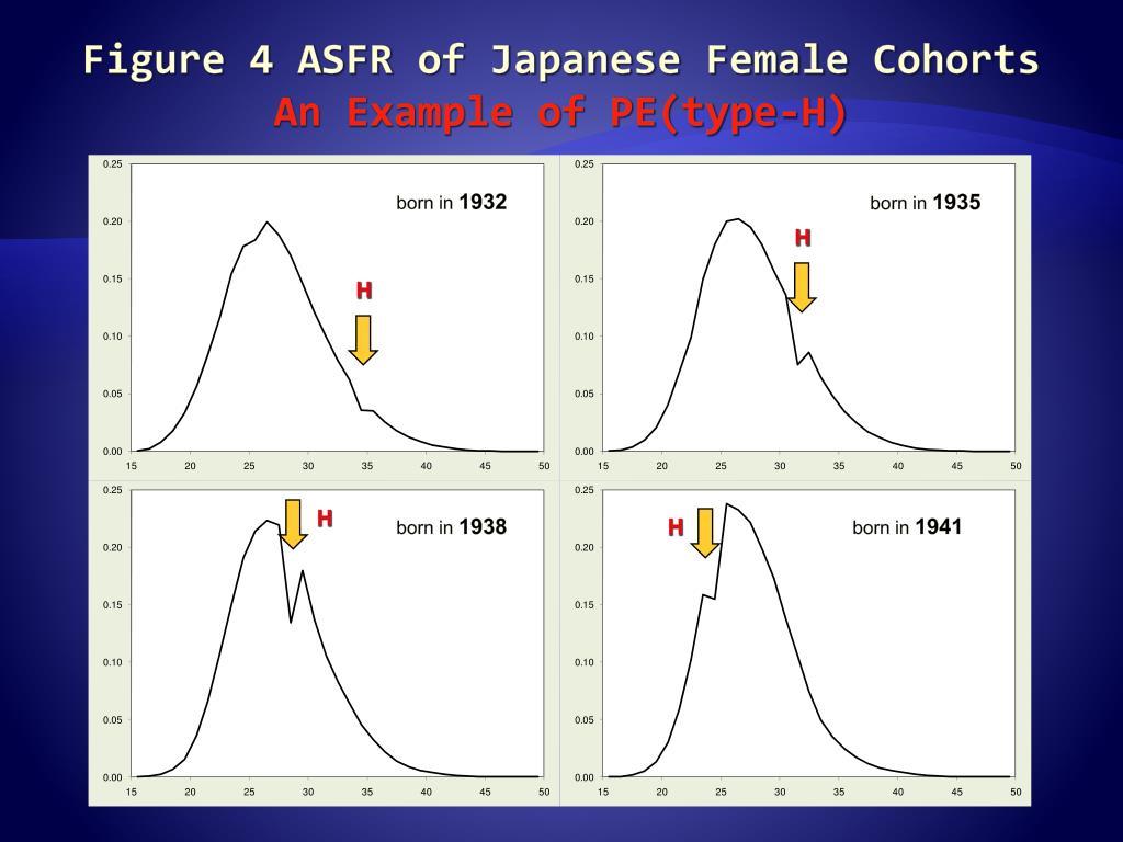 Figure 4 ASFR of Japanese Female Cohorts