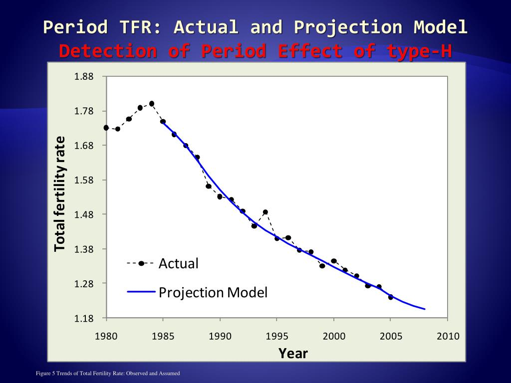 Period TFR: Actual