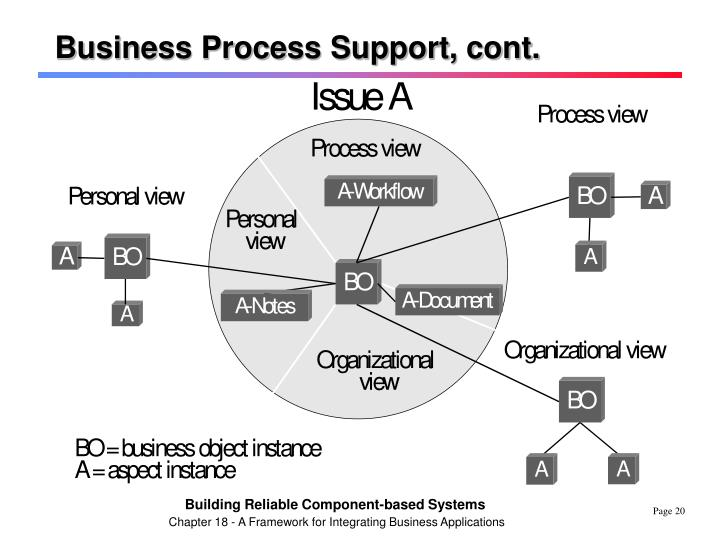 Business Process Support, cont.