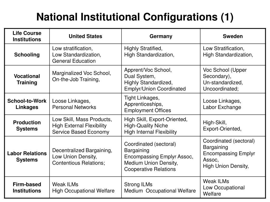 National Institutional Configurations (1)