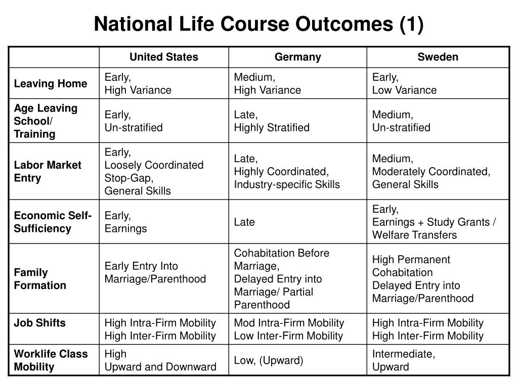National Life Course Outcomes (1)