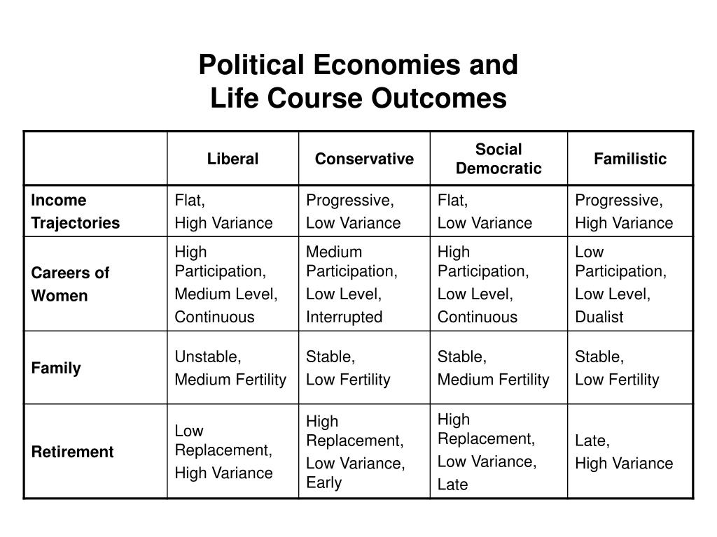 Political Economies and