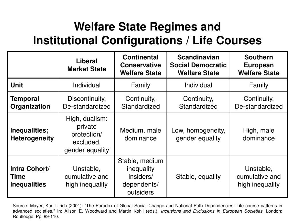 Welfare State Regimes and