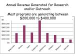 annual revenue generated for research and or outreach