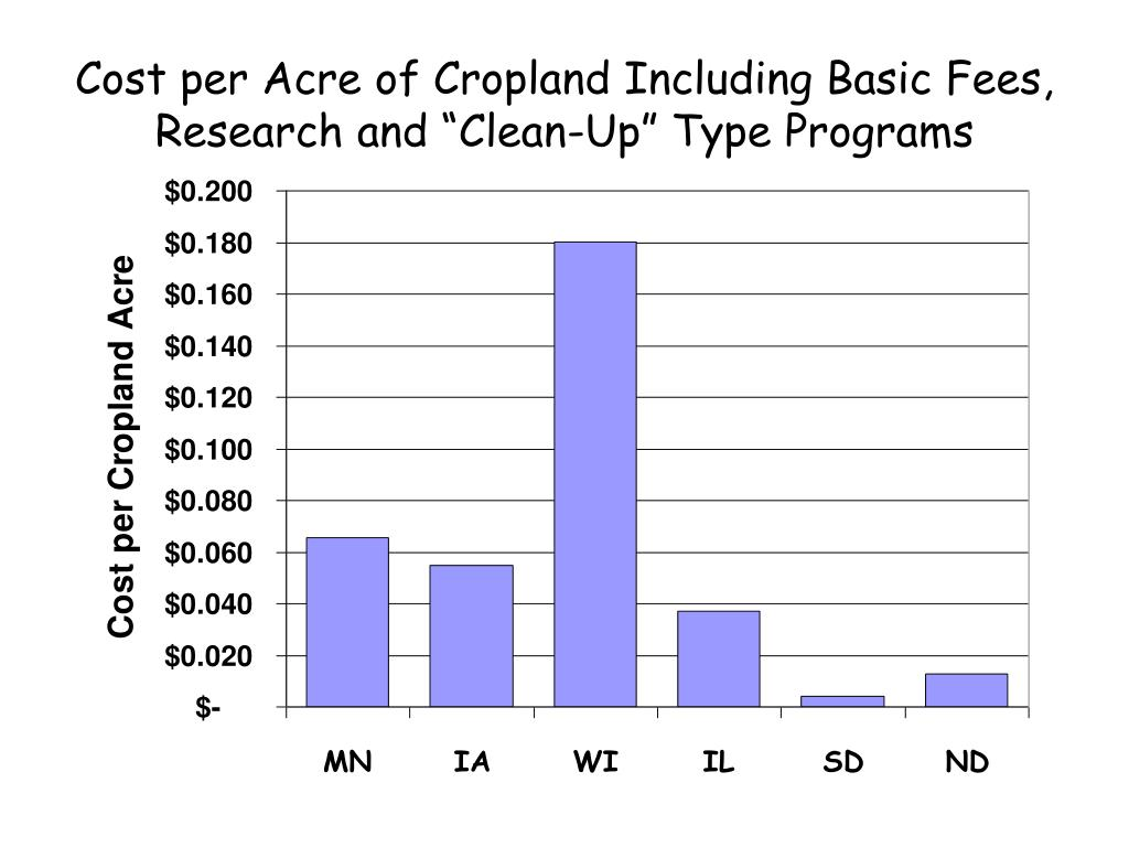 """Cost per Acre of Cropland Including Basic Fees, Research and """"Clean-Up"""" Type Programs"""