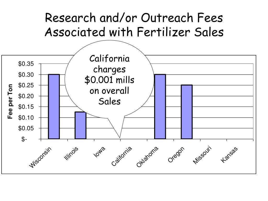 Research and/or Outreach Fees Associated with Fertilizer Sales
