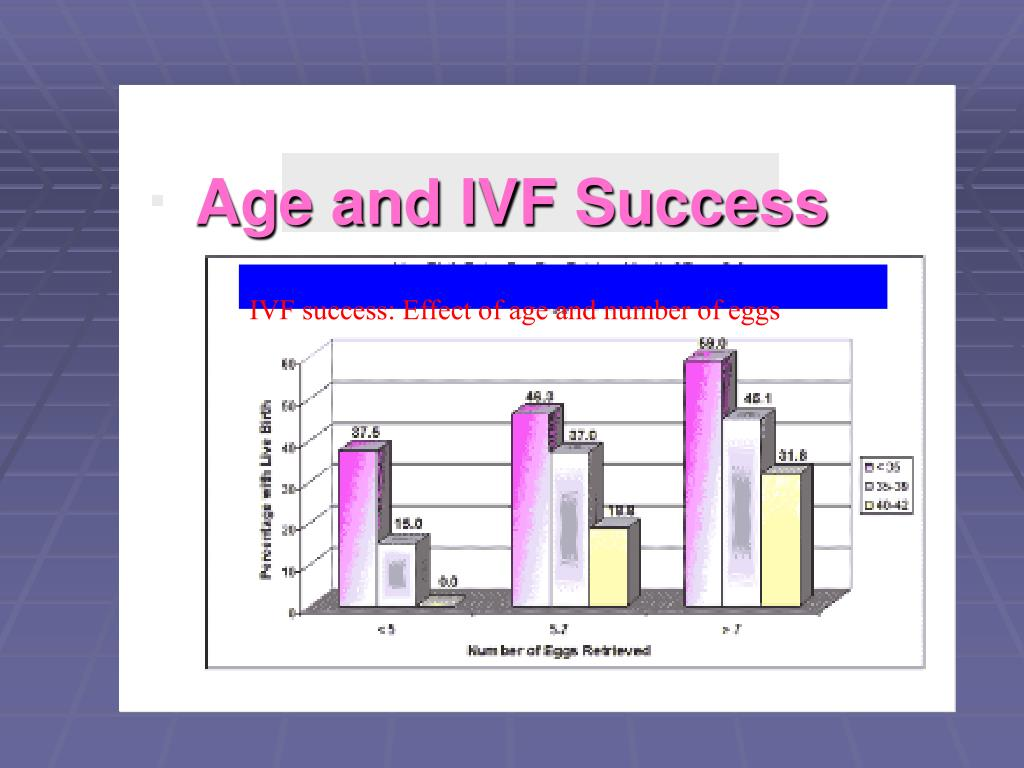 Age and IVF Success