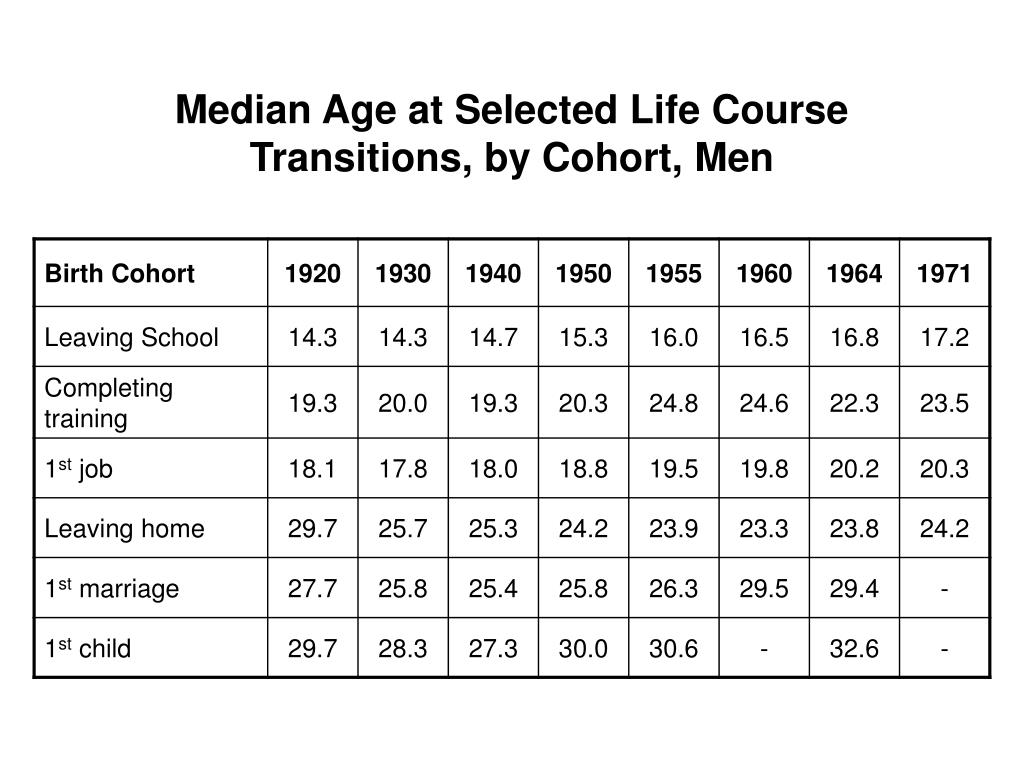 Median Age at Selected Life Course Transitions, by Cohort, Men