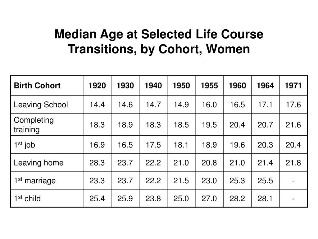 Median Age at Selected Life Course Transitions, by Cohort, Women