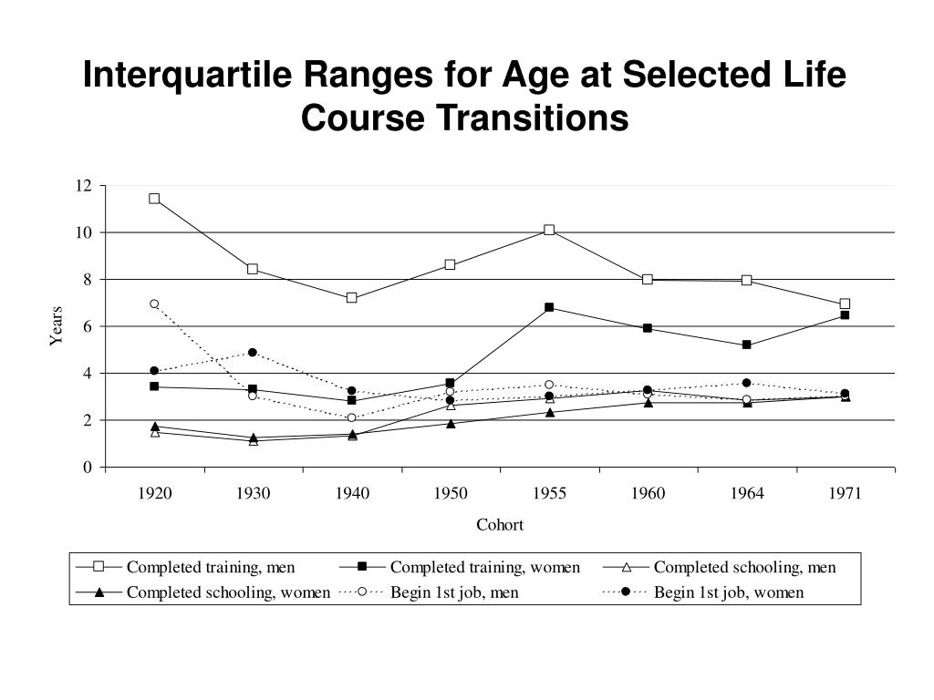 Interquartile Ranges for Age at Selected Life Course Transitions