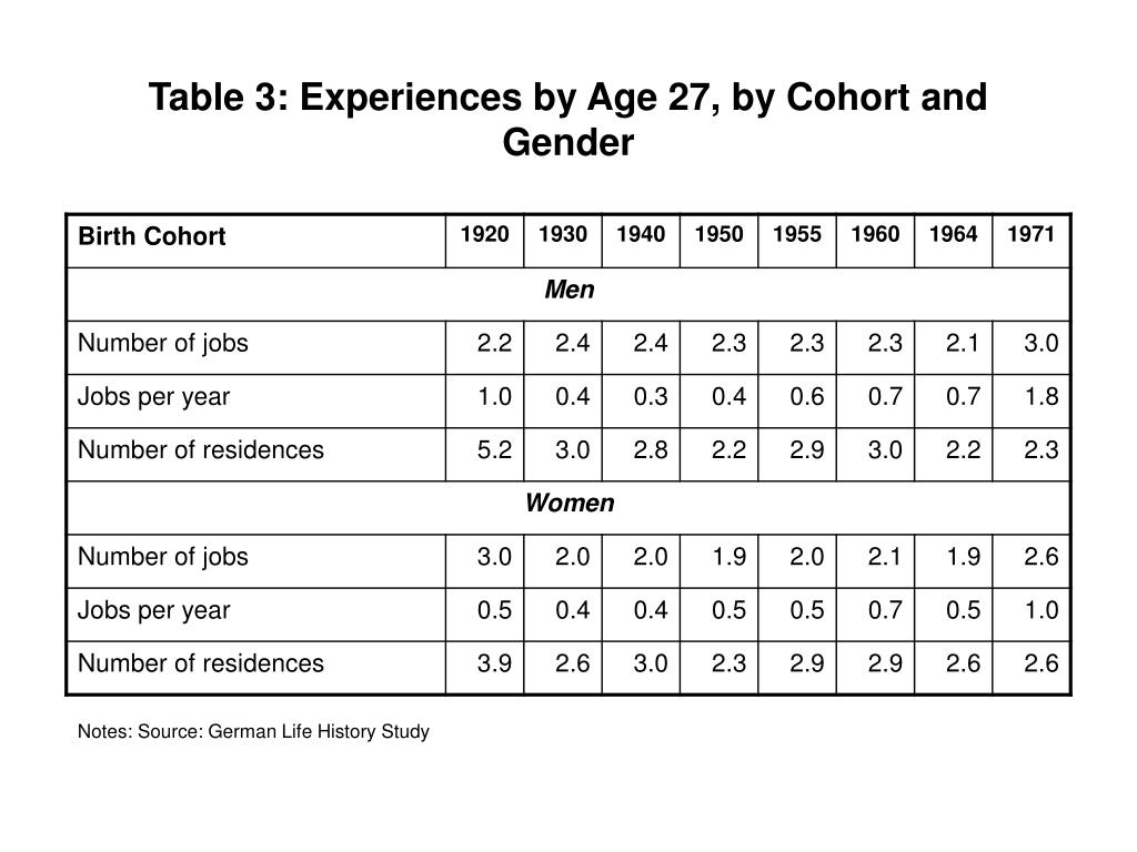 Table 3: Experiences by Age 27, by Cohort and Gender