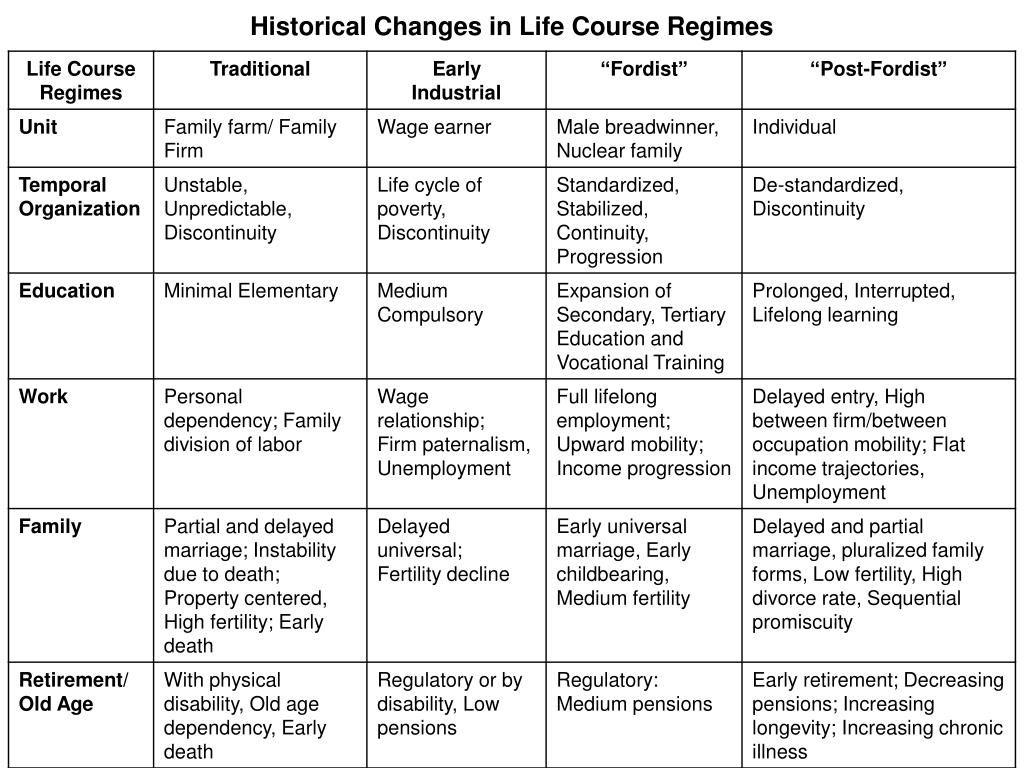 Historical Changes in Life Course Regimes