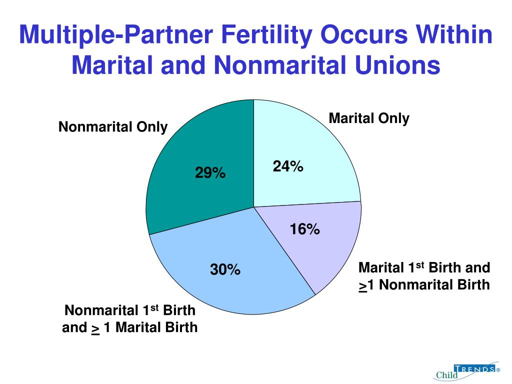Multiple-Partner Fertility Occurs Within Marital and Nonmarital Unions