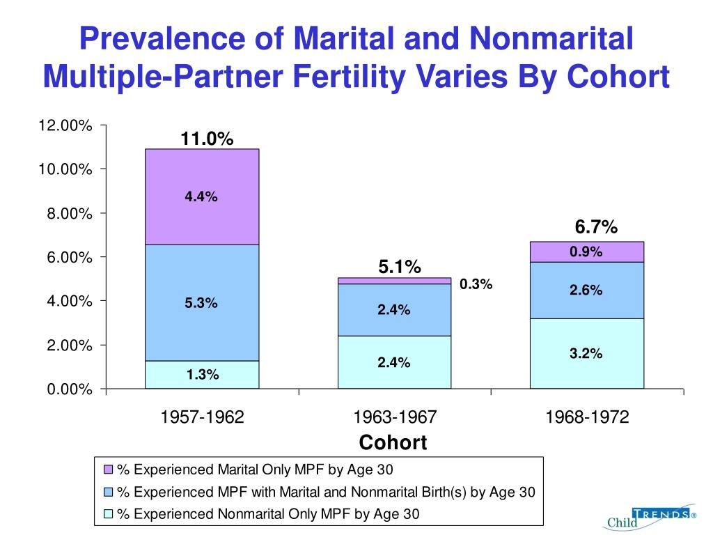 Prevalence of Marital and Nonmarital Multiple-Partner Fertility Varies By Cohort